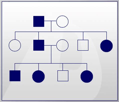 inheritance pattern eye color color blindness inheritance pattern free patterns