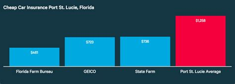 Who Has the Cheapest Auto Insurance Quotes in Florida?