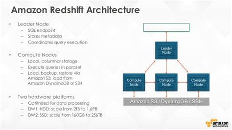 amazon redshift building your data warehouse with amazon redshift