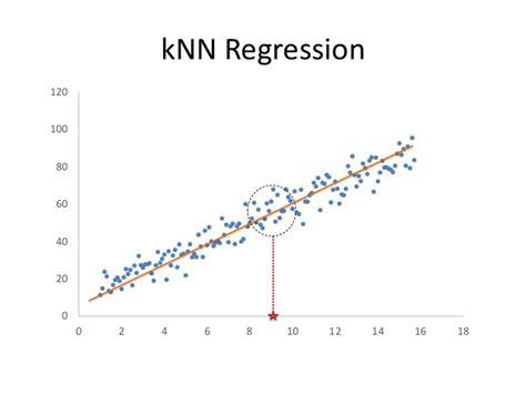pattern recognition k nearest neighbor k nearest neighbor presentation