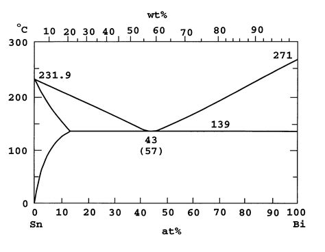 tin bismuth phase diagram patent us6365097 solder alloy patents