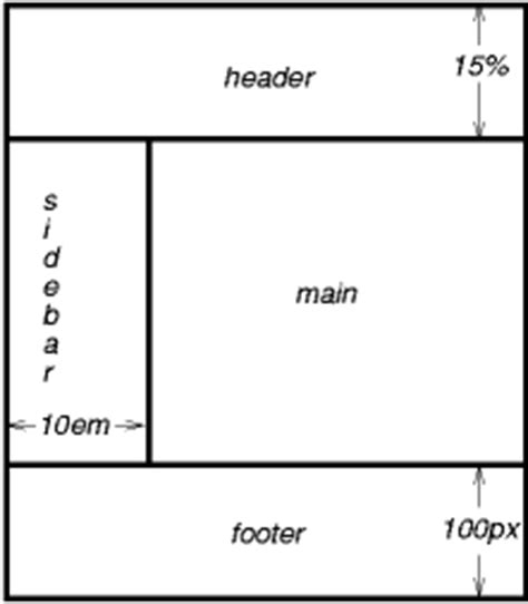 qt layout fixed position visual formatting model