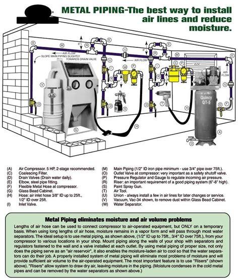 air compressor piping layout 1 shop air dust garage workshop garage shop garage tools