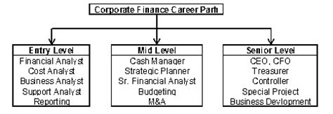 Career Progression Finance Mba by Career In Finance Prospects In Corporate Finance
