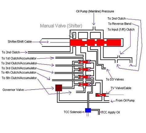 2007 honda accord automatic transmission problems automatic transmissions and torque converters explained
