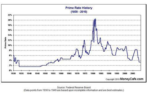 national australia bank price history australian mortgage australian mortgage rates history