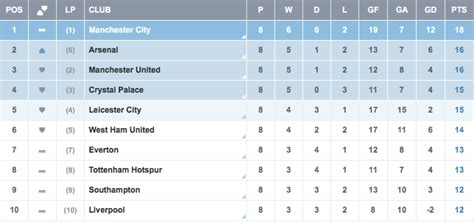epl table table standing barclays premier league table standings on oct 14