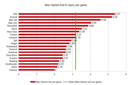 epl injury table halfway point analysis injury in the premier league