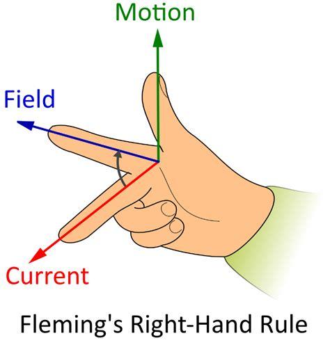 motor rule motor principle right rule images