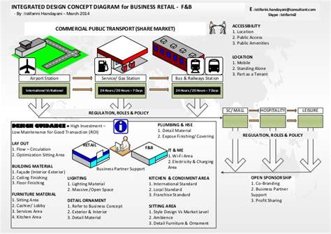 design concept for public market integrated design concept diagram for business retail f