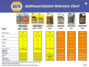 antifreeze color anti freeze colors images frompo 1