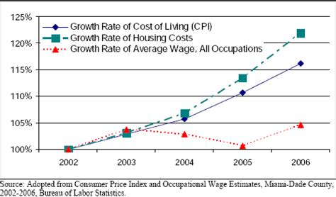 cost of living minimum wage graph critical miami housing prices vs wages graph