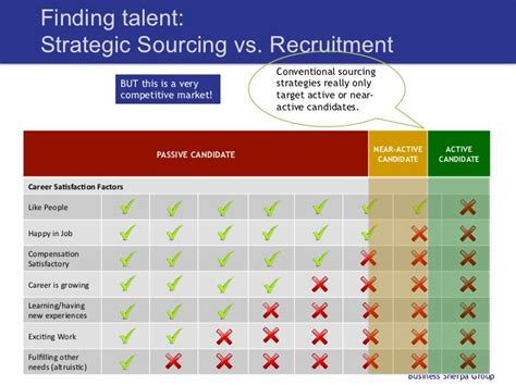 human resources and recruitment in startups