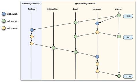 git branch workflow using git and gitlab gammalib 1 4 3 documentation