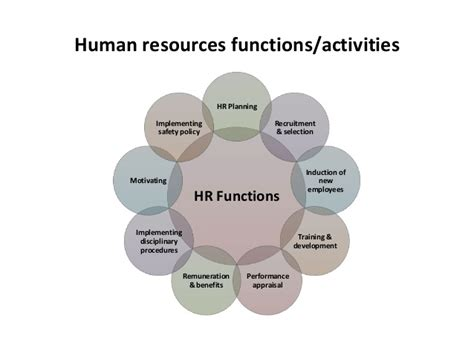 Suitable Meaning by Human Resource Management