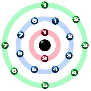 orbital diagram for chlorine chem4kids chlorine orbital and bonding info