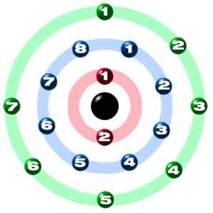 How Many Protons Neutrons And Electrons Does Bismuth Chem4kids Chlorine Orbital And Bonding Info