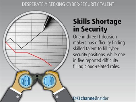 desperately seeking cyber security talent