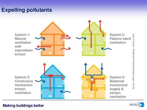 Good Homes Interior indoor air quality