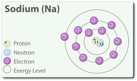 Sulfur Protons by 5 Best Images Of Atomic Symbol Diagram Sulfur Protons