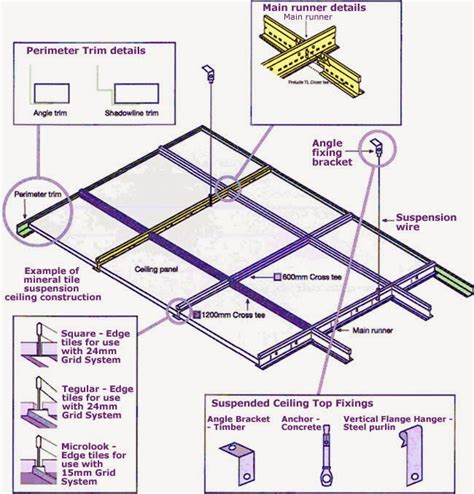 Suspended Ceiling Systems Installation by Civil At Work False Ceiling Suspension System