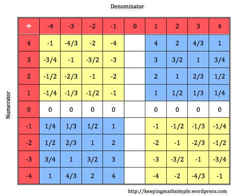pattern tables math patterns in the tables of integers keeping math simple