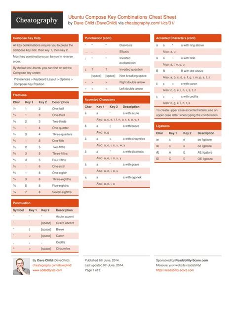 razor cheat sheet quick reference cvbnet syntax 43 best programming images on pinterest computer science