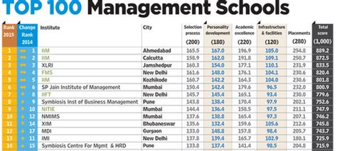 Executive Mba Symbiosis Pune Fees by What Is Better For Marketing Nmims Mumbai Or Sibm Pune