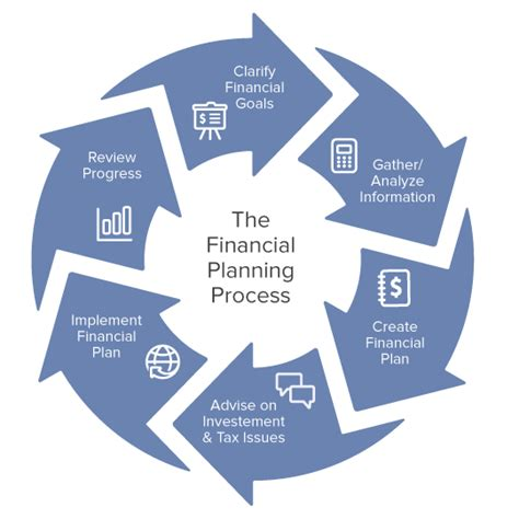 Planning Processes Brown Financial the financial planning