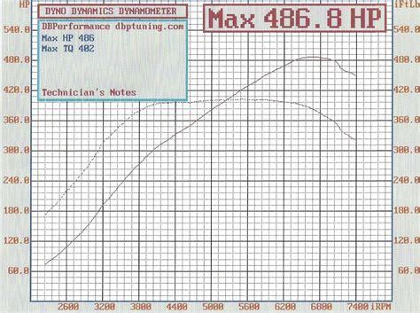 mazda rx7 ecu 1993 mazda rx7 adaptronic