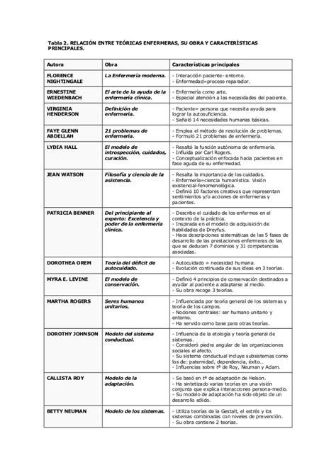 mapa conceptual modelos y teorias en enfermeria resumen de teorias de enfermeria