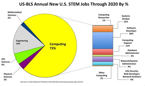 the market for computing careers michael soltys