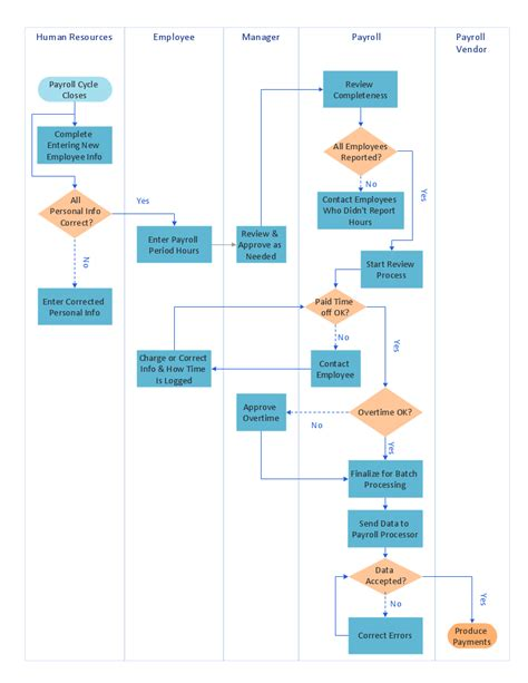 payroll processing flowchart swimlane process map diagram payroll process business