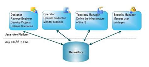 Oracle Data Warehouse Resume