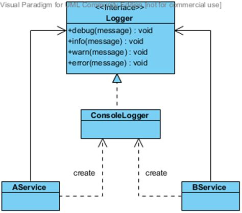 factory pattern in java real world exle design pattern sample code free patterns