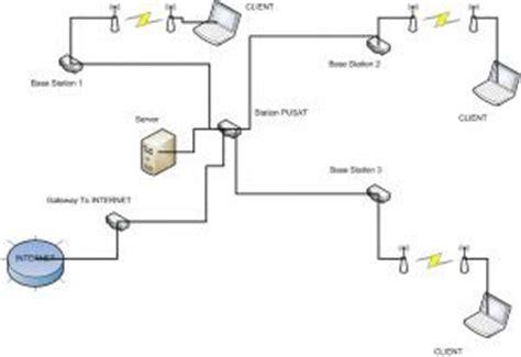 yang dibutuhkan untuk membuat jaringan wifi peralatan yang dibutuhkan untuk membuat hotspot isp server