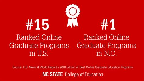 Best Doctoral Programs In Education by Rankings College Of Education Nc State