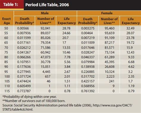 social security actuarial table how do mortality tables work quora
