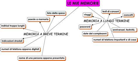 diversi tipi di computer le mie memorie come ricordo io e il computer