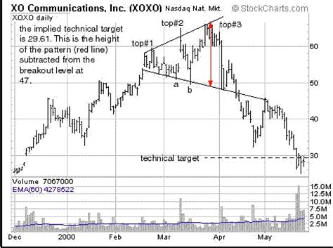 reversal pattern investopedia broadening top bearish reversal pattern forex strategies