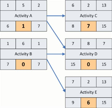 precedence diagram precedence diagram method
