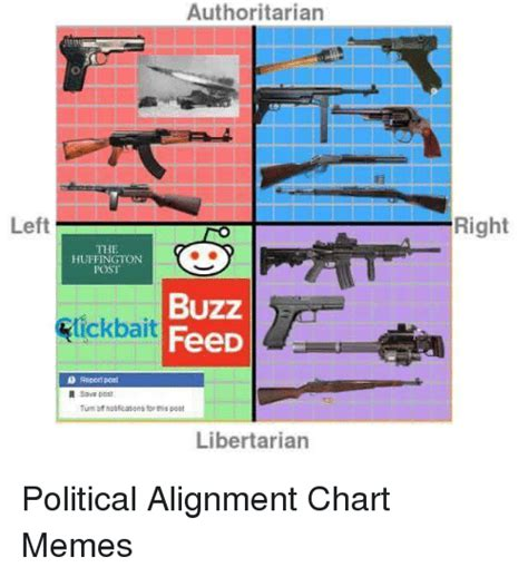 Alignment Chart Meme - 25 best memes about alignment charts alignment charts memes