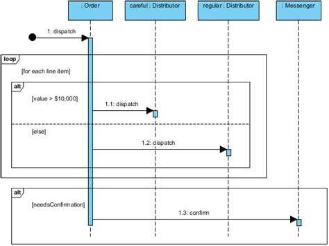 membuat sequence diagram dengan visual paradigm sequence diagram visual paradigm community circle