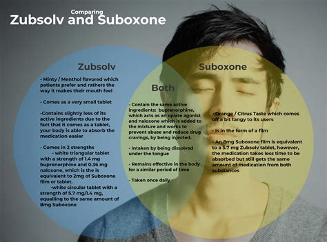 5 Day Heroin Detox With Suboxone by Zubsolv And Suboxone Opiate And Heroin Addiction And
