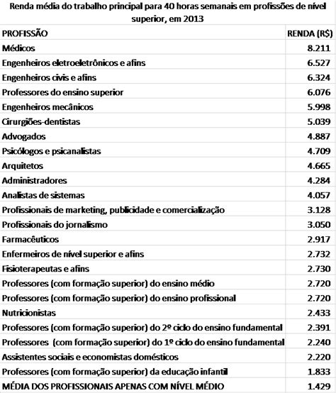 salario das profissoes 2016 tabela de salario de profissoes 2016 tabela de salario de