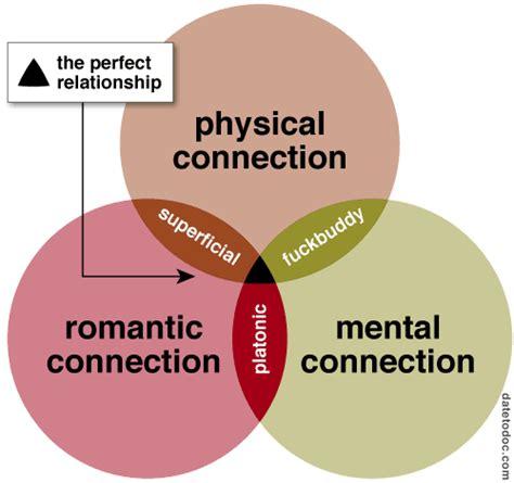 relationship venn diagram vennoid different venn diagrams from different sources