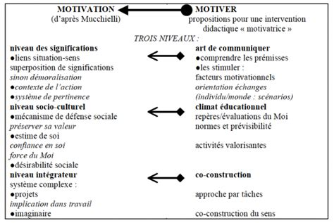 Lettre De Motivation De Facteur Reconstruire La Motivation Avec Des Strat 233 Gies D Enseignement Apprentissage Int 233 Grant
