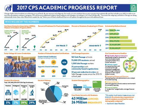 Cps Academic Calendar 2017 District Academic Progress Report Chicago Schools