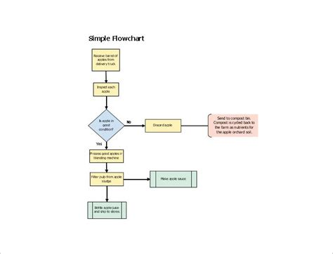 40 Flow Chart Templates Free Sle Exle Format Download Free Premium Templates Simple Flow Template