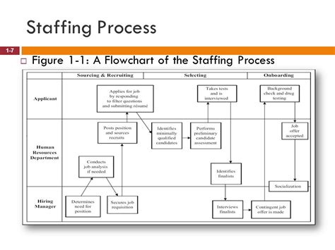 Staffing Flowchart Flowchart In Word Staffing Flowchart Template